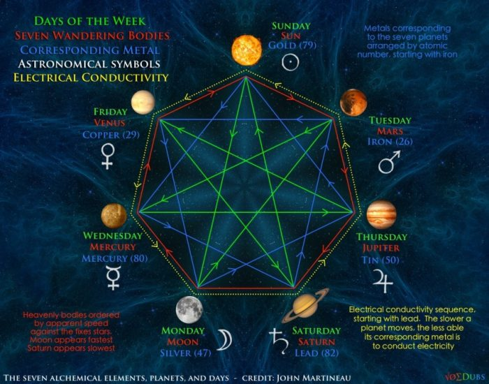 What Is The Esoteric Meaning Of The Number 7? 32