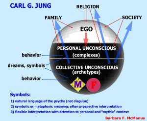 carl jung ego ID shadow what do dreams mean