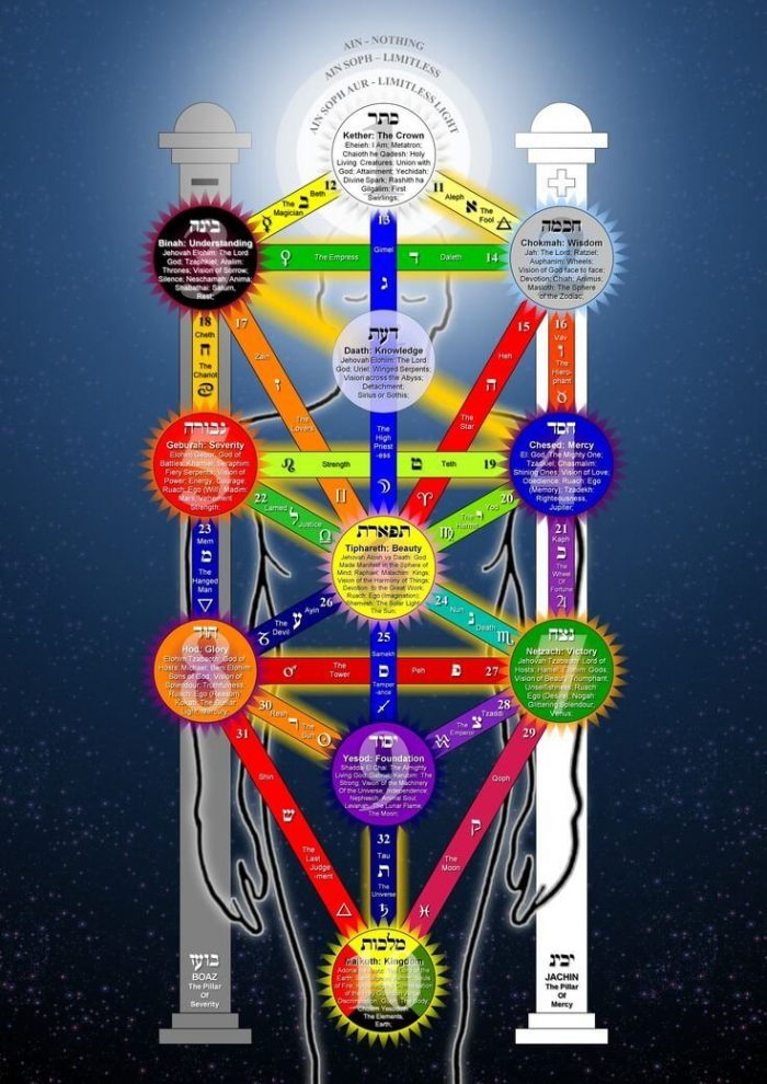 Dark Crystals Esoteric Secrets Tree Of Life Symbolism