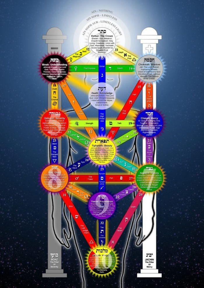 Dark Crystals Esoteric Secrets Tree Of Life Symbolism
