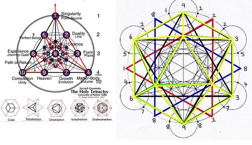 sacred geometry symbols shapes