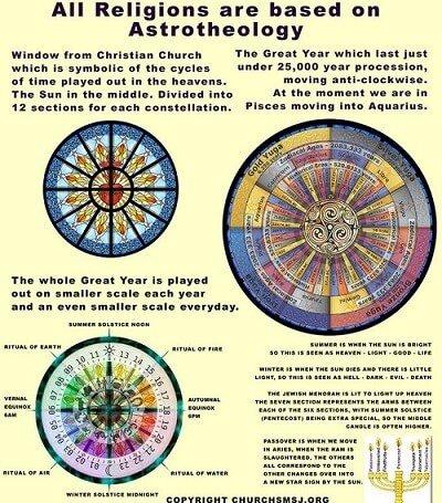 astrotheology 12 church windows 12 zodiac 12