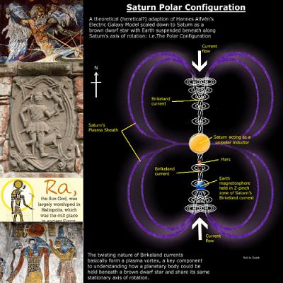 ancient egyptian sun gods saturn polar configuration god of time