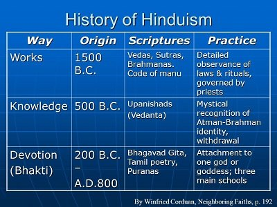 who is god hinduism timeline