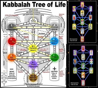 who is god kabbalah tree of life