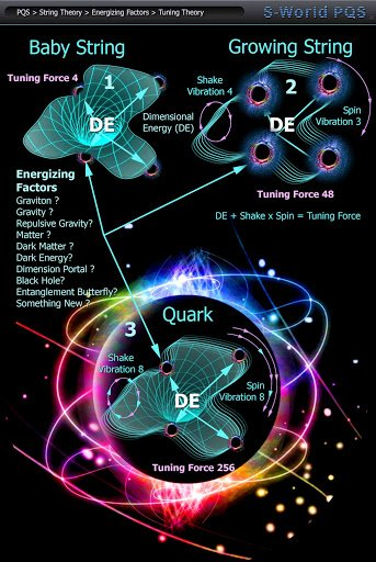 who is god quantum string theory