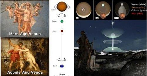 Planetary Gods saturn venus mars