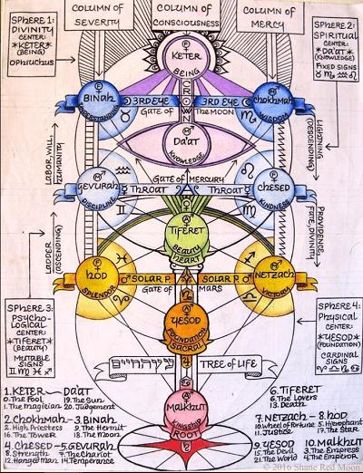 Origins of tarot Kabbalah Tree Of Life